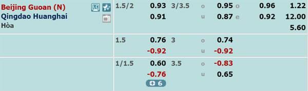 Tỷ lệ kèo giữa Beijing Guoan vs Qingdao Huanghai