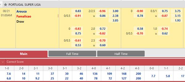 Tỷ lệ kèo bóng đá giữa Arouca vs Famalicao