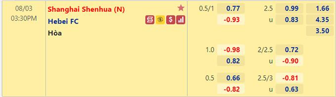 Tỷ lệ kèo bóng đá giữa Shanghai Shenhua vs Hebei